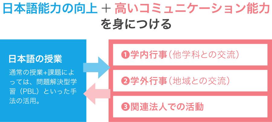 日本語能力の向上+高いコミュニケーション能力を身につける